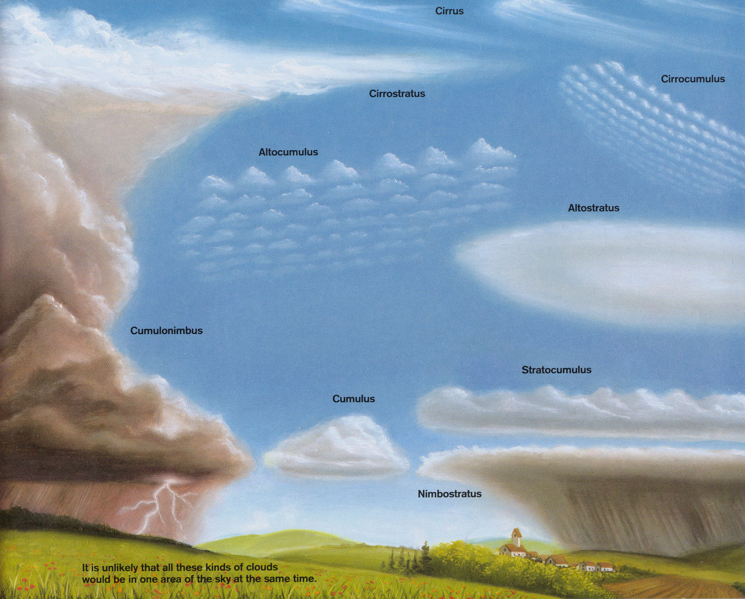 Pictures of the Different Clouds http://www.o2learning.org/staff/jason_palmer/es_folder/unit_6/es_u6_l1.htm